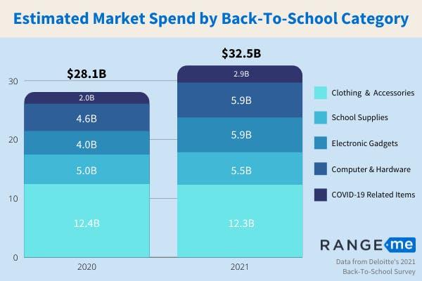 Estimated Market spend