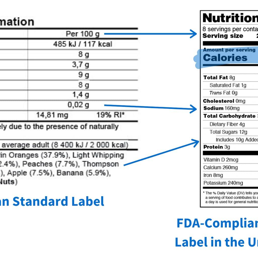 U.S. vs U.K. Labeling