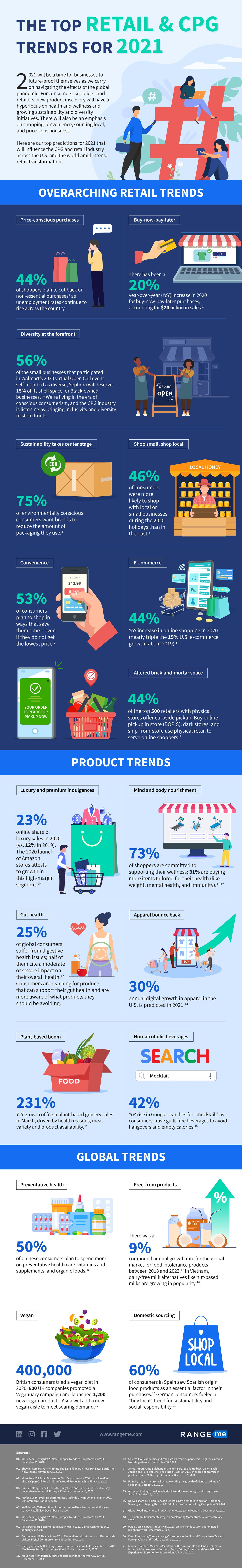 2021 CPG and Retail Trends