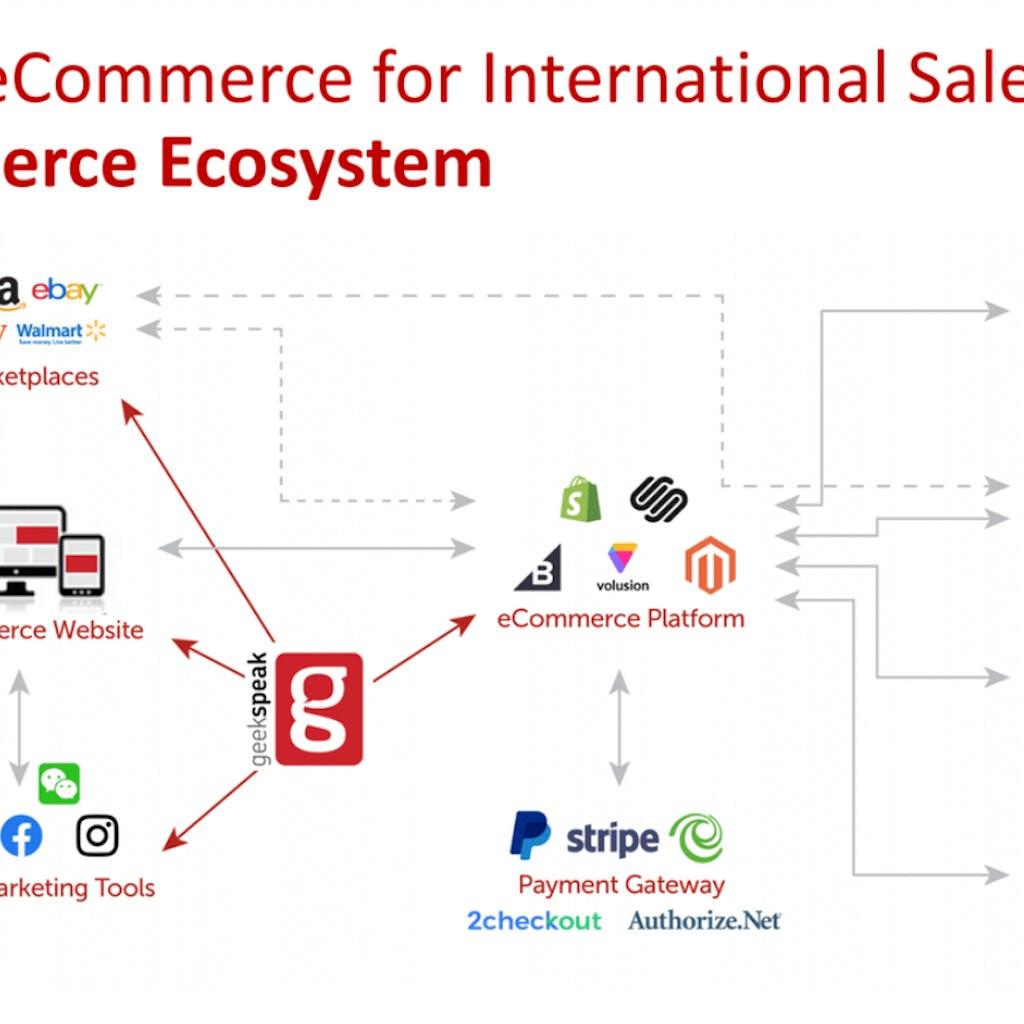 Global E-commerce Map