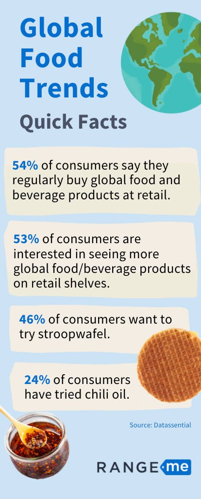 Global Food Trends Quick Facts