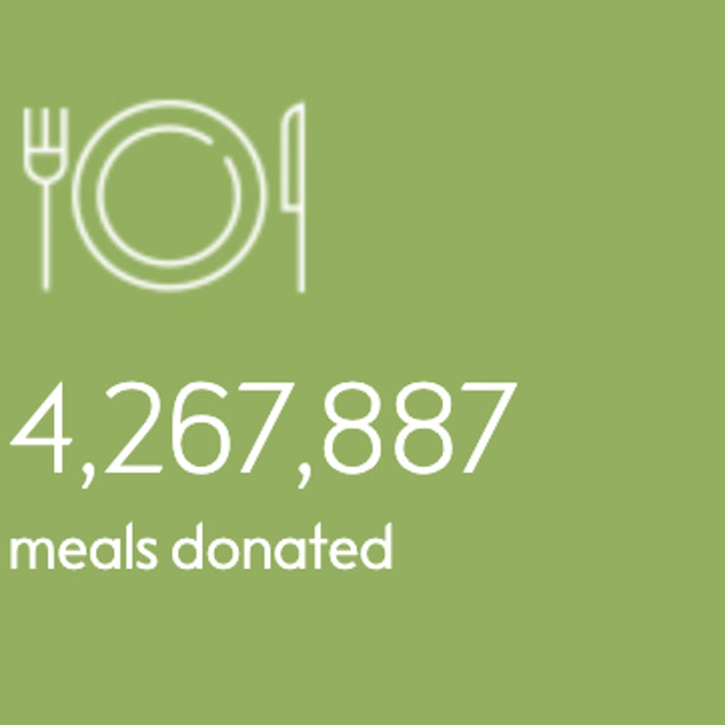 Waitrose FareShare Donations tracker (since March 2017):